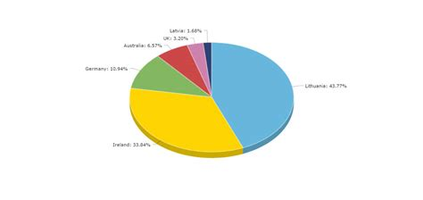 laravel highcharts tutorial 3d pie chart jquery learn how to use google pie chart