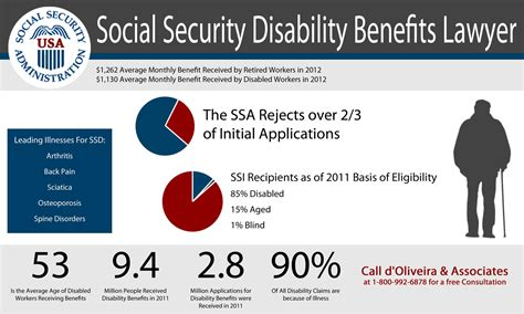Ssn Office Boston by Taunton Social Security Disability Attorneys Help Taunton