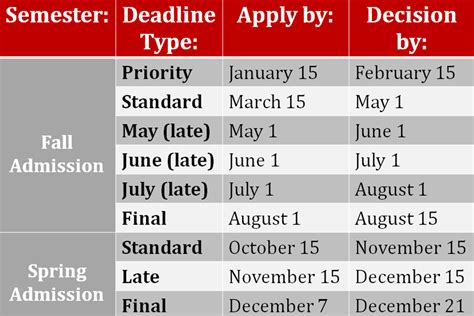 College Admission Decision Dates Future Students Mechanical Engineering Of Utah