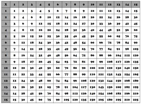 printable multiplication chart to 15 search results for blank multiplication chart 1 15