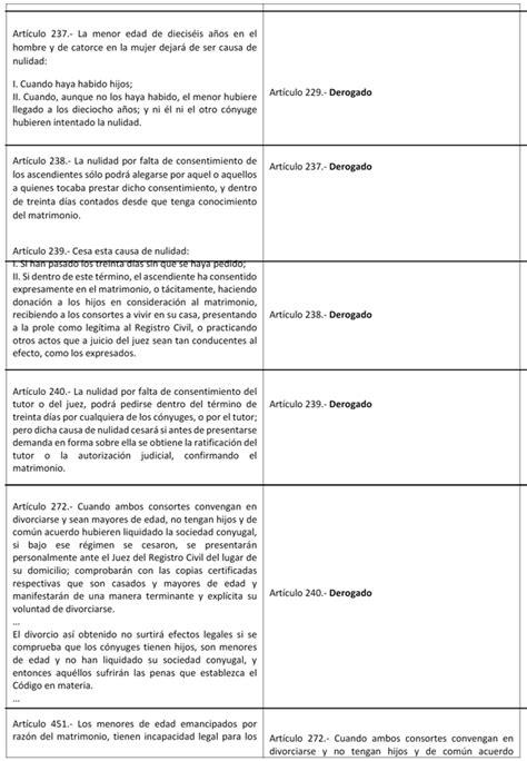 codigo civil estado de mexico vigente al 2016 estado de salarios vigente desde el 2016 salario m 237