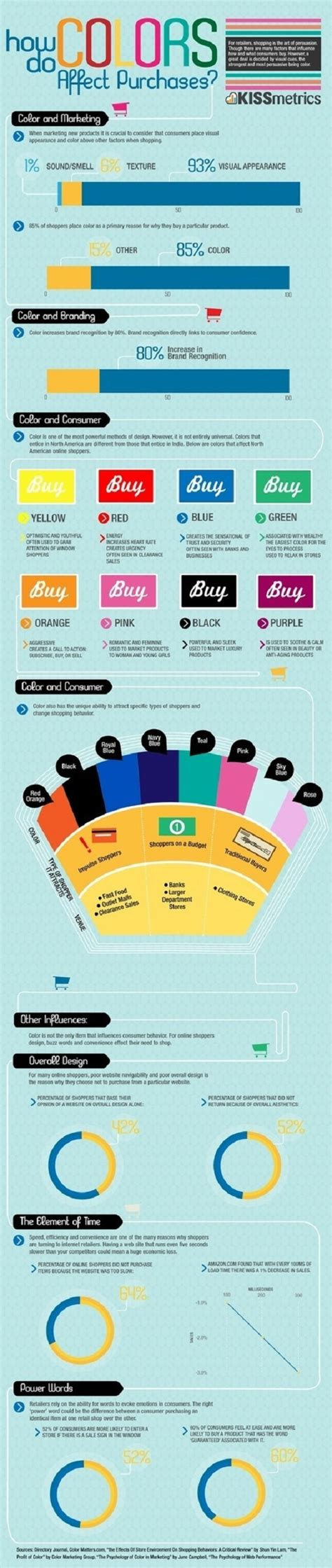 infographic colors effects on consumers