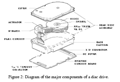Block Diagram Of Cd Rom Drive