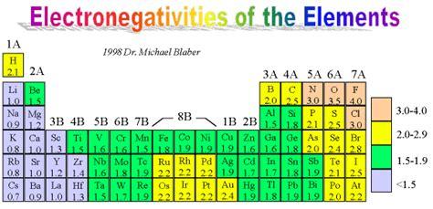 Polarity Table by Bond Polarity