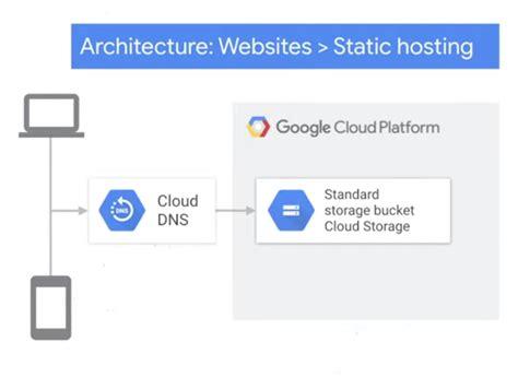 Hosting Di Google Cloud
