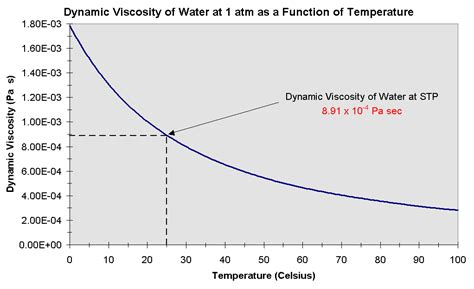 what temperature is water at room temperature dynamic viscosity vs temperature