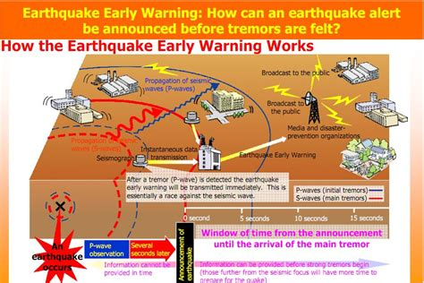 earthquake early warning system ios 5 beta adds early earthquake warning to japanese