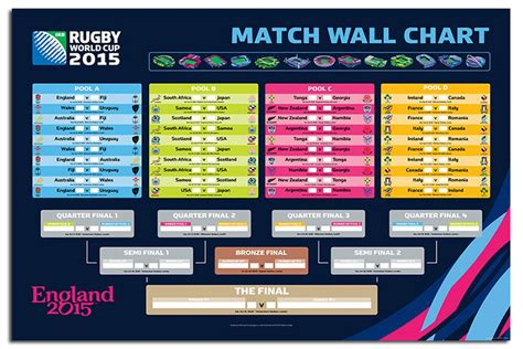 Rugby World Cup Tables by Keep Interested With Our Free Rugby World Cup Predictor
