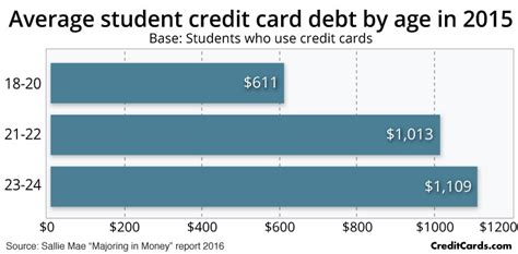 Average Mba Student Debt by Credit Card Debt Statistics Creditcards