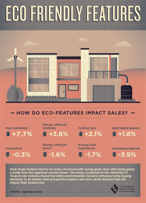 eco friendly houses information the impact of a green home infographic