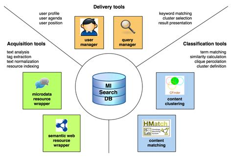 Mi Search Mi Search Aggregazione Semantica Di Contenuti Web Per Costruire La Tua Citt 224 Della