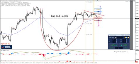 cup and handle pattern in nifty usd cad cup and handle formation on intraday charts