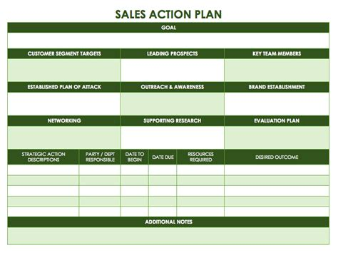 sales plan template best sales action plan template exle with impressive table in green thogati
