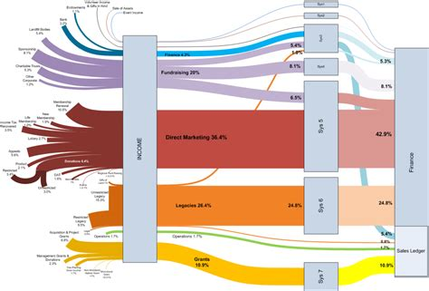 sankey diagram software money sankey diagrams part 2