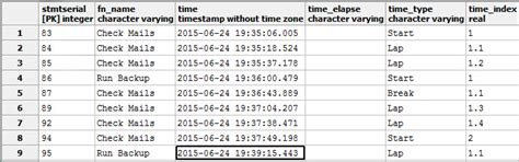 format date in postgresql function get the difference between two timest rows