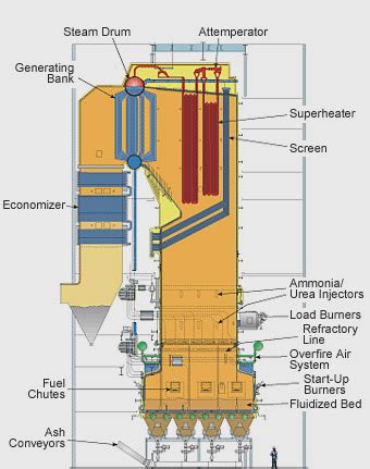 fluidized bed combustion fluidized bed combustors for biomass boilers