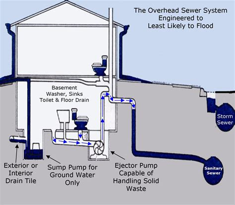 Plumbing Sanitary System by Modified Overhead Sewer Basement Waterproofing Chicago
