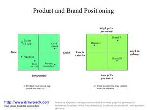 Brand Positioning Map Template by Product And Brand Positioning Business Diagram