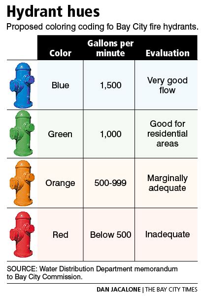 bay city has plans to color code hydrants to indicate