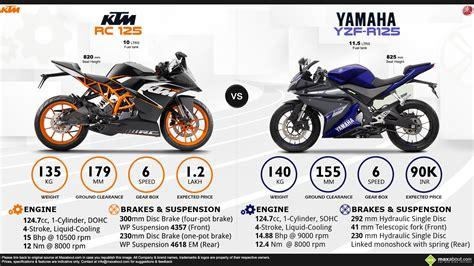 Ktm Rc 125 Price In Bangalore Ktm Rc 125 Vs Yamaha Yzf R125