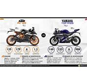 KTM RC 125 Vs Yamaha YZF R125