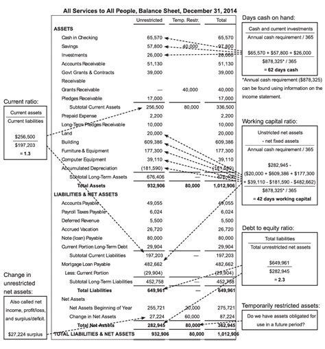 nonprofit balance sheet balance sheet sheet propel nonprofits