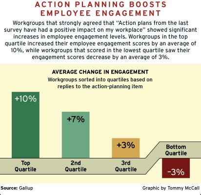 employee engagement plan template what to do with employee survey results