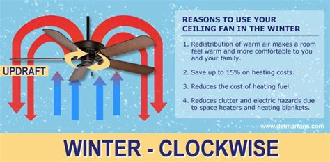 Ceiling Fan Direction For Summer And Winter Del Mar Fans
