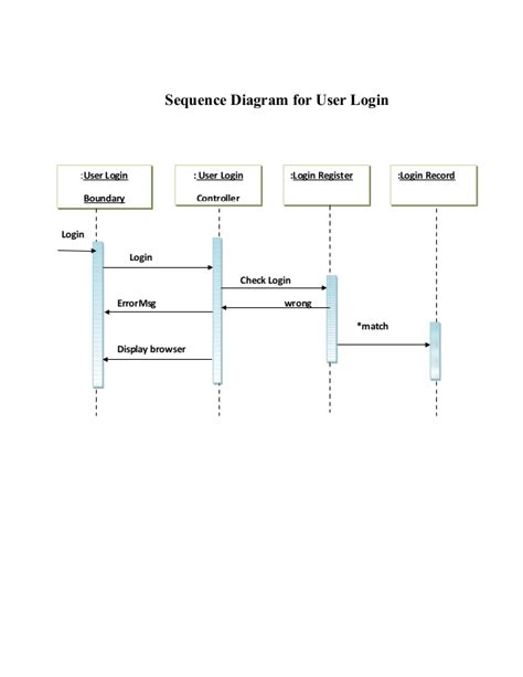 system sequence diagram sequnce diagram for examination system