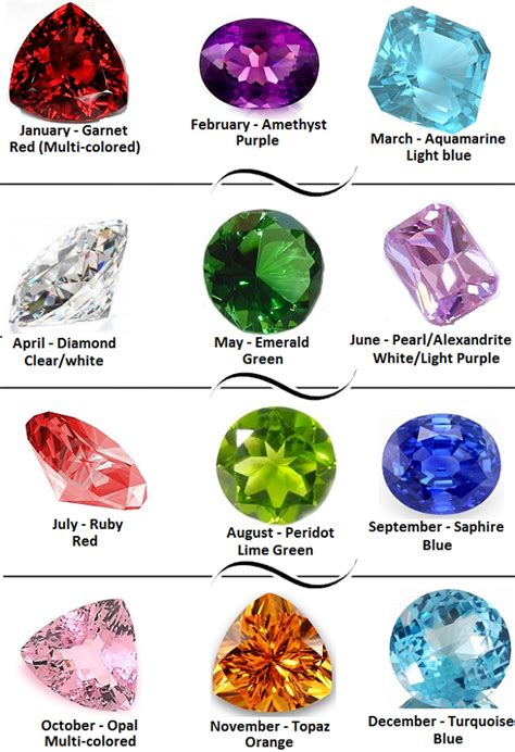 color of the month birthstone colors chart of all birthstone colors by month