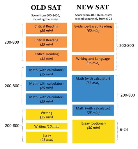New Sat Essay Section by 7 Things To About The New Sat Essay Ready4