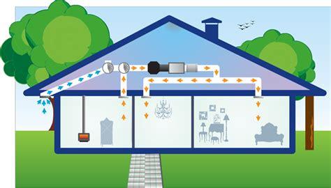 ventilation system auckland heat recovery ventilation