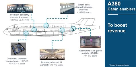 airbus a320 cabin layout airbus pushes density again on a380 runway girlrunway