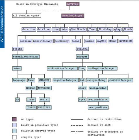 xsd simpletype date pattern 3 2 schema
