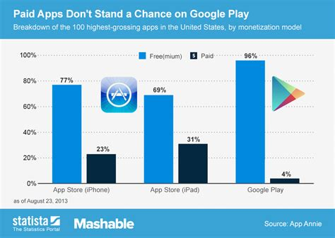 how to get android paid apps from google play store on chart paid apps don t stand a chance on google play