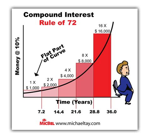 Rule Of 72 Worksheet by Rule Of 72 Pictures To Pin On Pinsdaddy