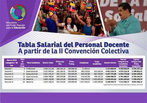 aumento de sueldo a profesores universitarios de venezuela aumento de sueldo a profesores universitarios en 2016 as