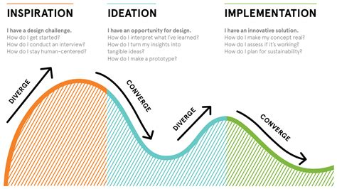 design thinking process ideo design process ideo google search design thinking