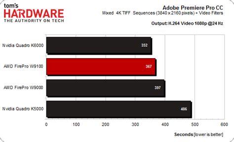 adobe premiere pro gpu benchmark opencl 4k video post processing amd firepro w9100
