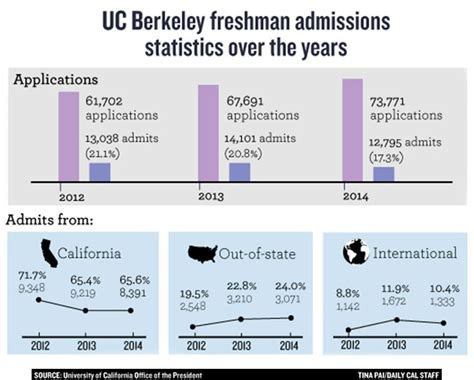 Acceptance Rate Berkeley Mba by Uc Berkeley Admission Falls 9 Percent From Last Year