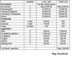 Wedding Budget Generator by Schedule Of Activities For Wind Energy Generator Charger