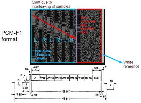 format audio pcm digital audio vor 35 jahren marketing versprechen
