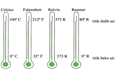 Termometer Panas pengertian dan macam alat ukur suhu ilmu pengetahuan