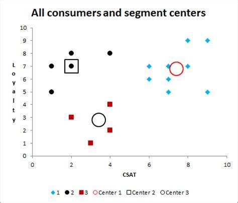What is market segmentation analysis