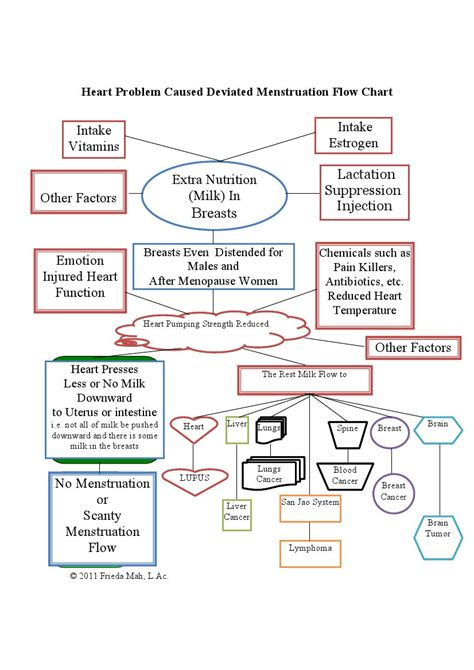 sle flowcharts problem caused deviated menstruation flow chart