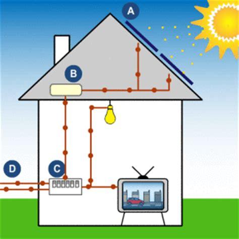 hoe werkt terugverdientijd zonnepanelen zonnepanelen werking solarwijzer nl