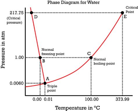 phase diagram for water chemistry for non majors
