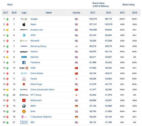 apple surpassed by as world s most valuable brand says report