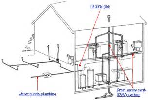 schematics for residential plumbing get free image about