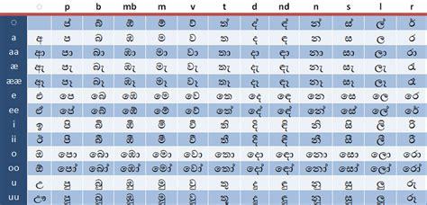 sinhala keyboard layout free download a page for sinhala keyman blog